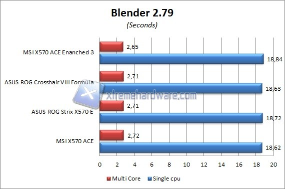 msi x570 ace 7 blender